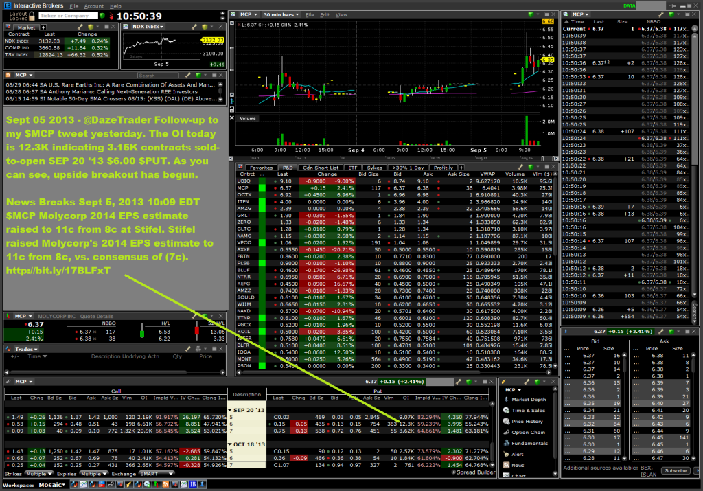Sept-05-2013-6puts-large-option-activity