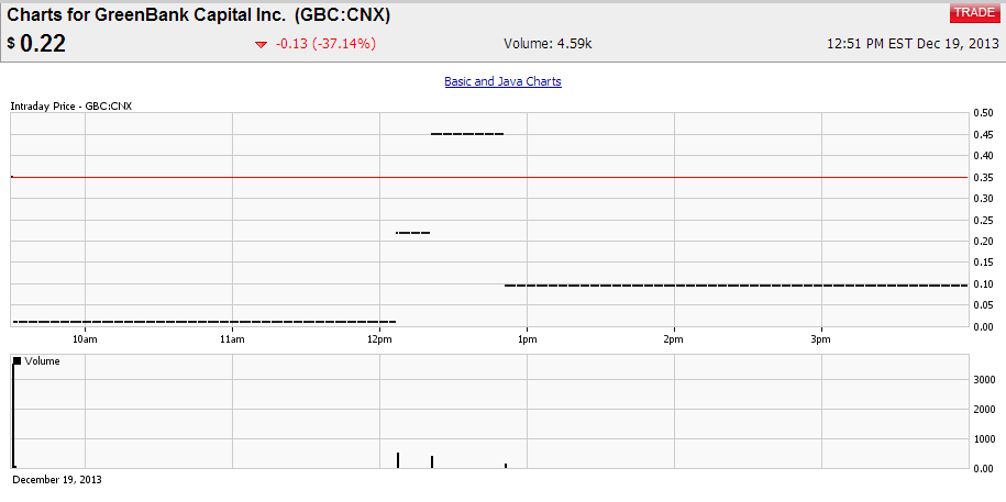 GBC-intraday-chart